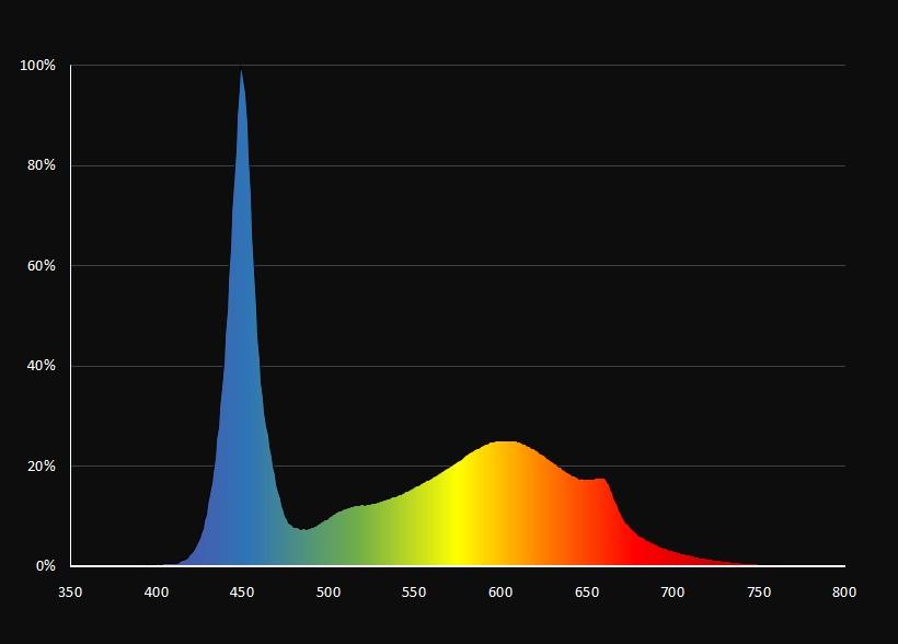 Lichtspektrum für Vegetationsphase