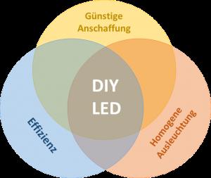 DIY LED en el cultivo de interior 1