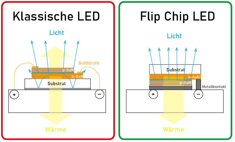 Puce LED Samsung LM301B 1