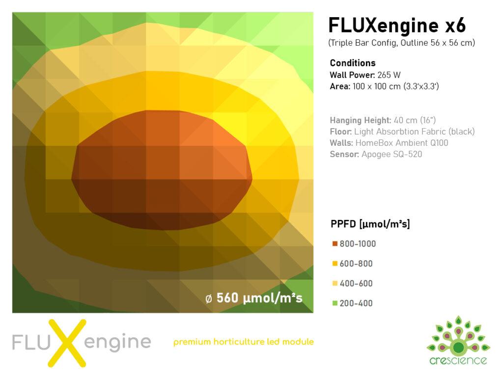 Triple Bar - FLUXengine x6 7