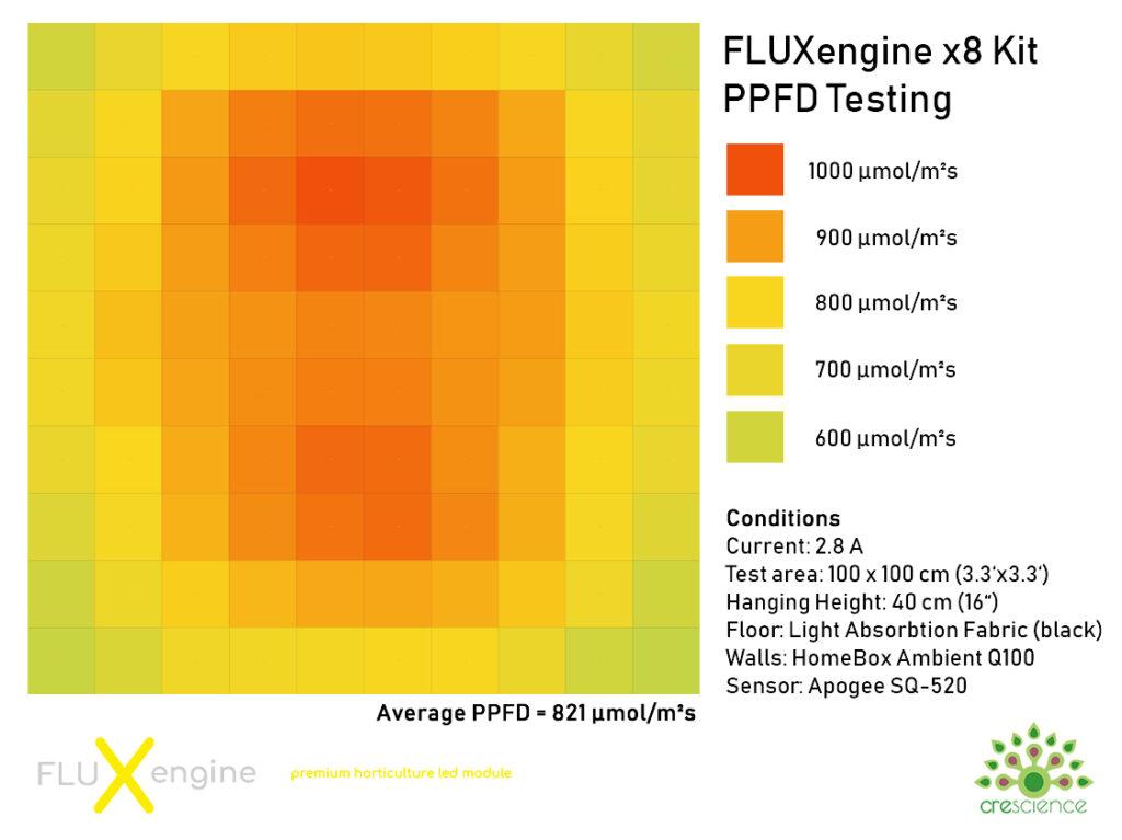 FLUXengine PPFD Resultado de la prueba