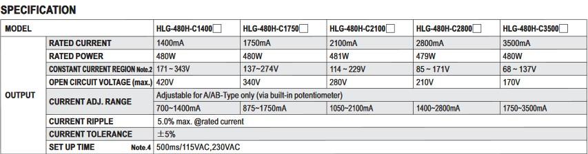 Fiche technique HLG-480H-C