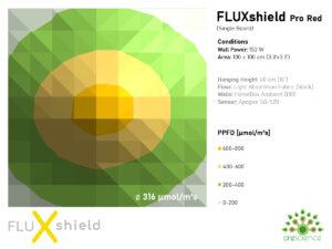 FLUXshield Pro Red 150 W Kit 2