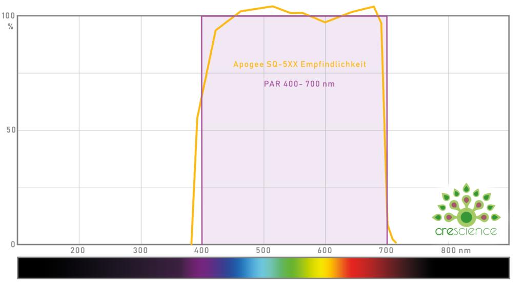 Crescience Base de datos PPFD 1