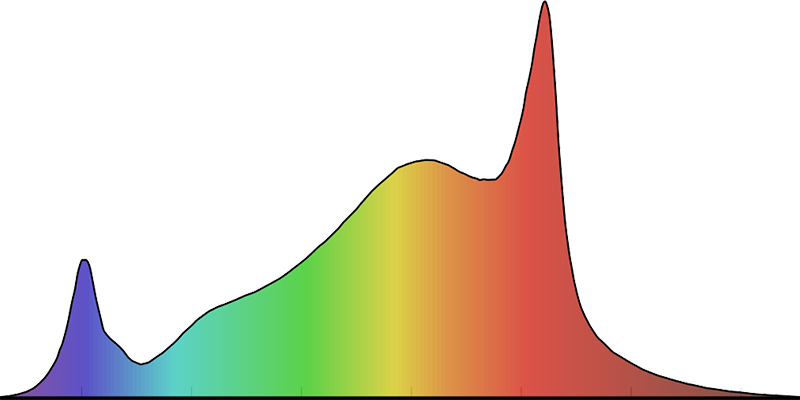 Graphique du spectre des photons argentés FLUXshield